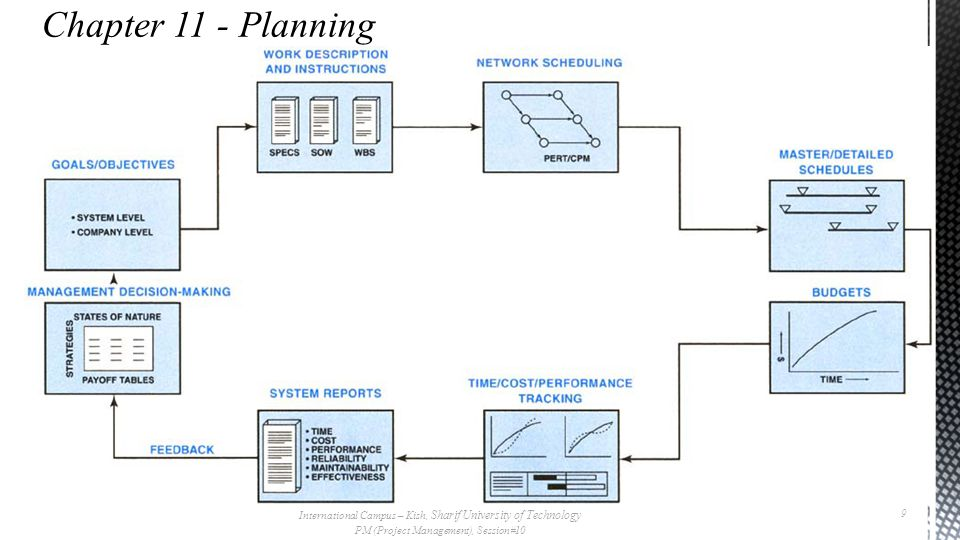 Chapter 11 - Planning International Campus – Kish, Sharif University of Technology. PM (Project Management), Session#10.