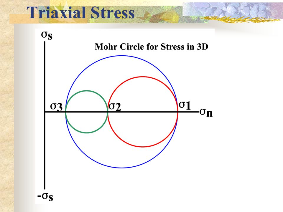 Triaxial Stress