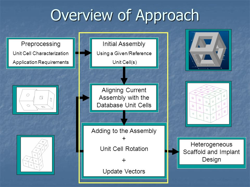 Overview of Approach Preprocessing Preprocessing Initial Assembly