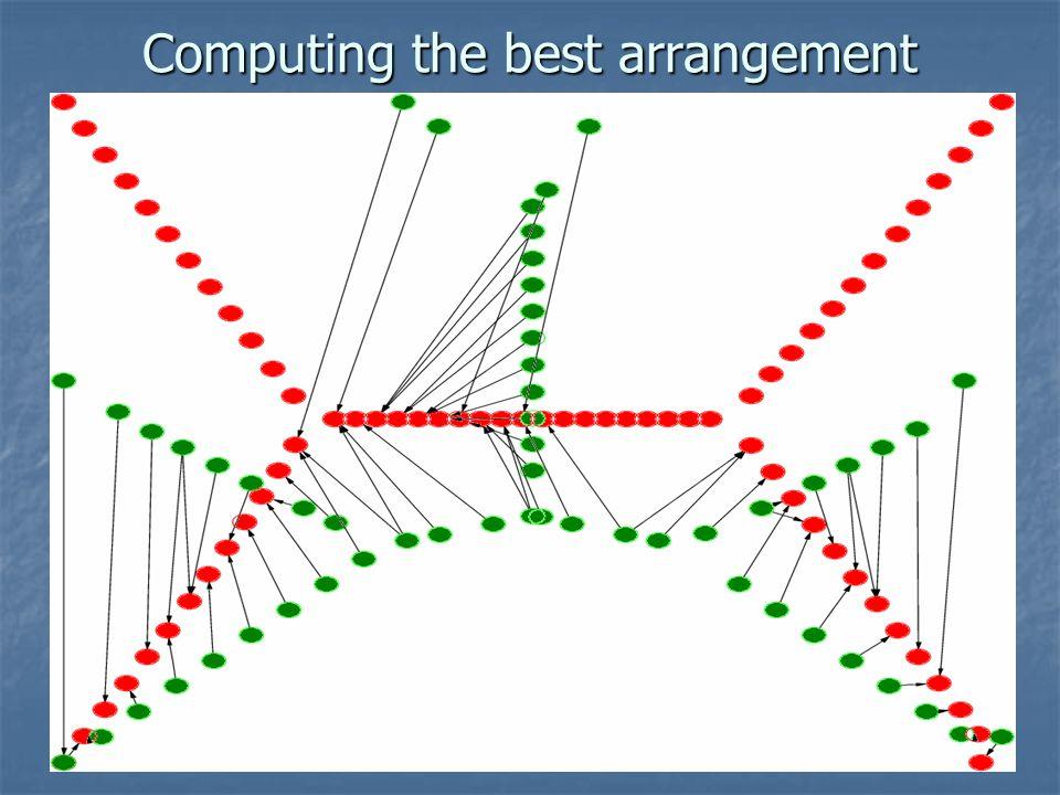 Computing the best arrangement