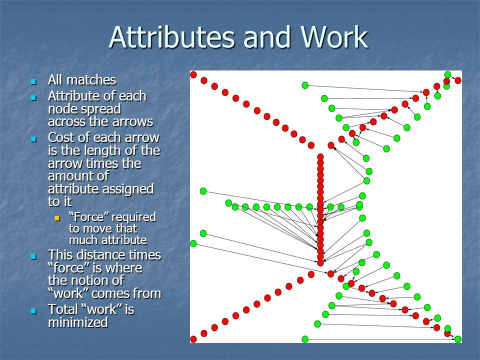 Attributes and Work All matches