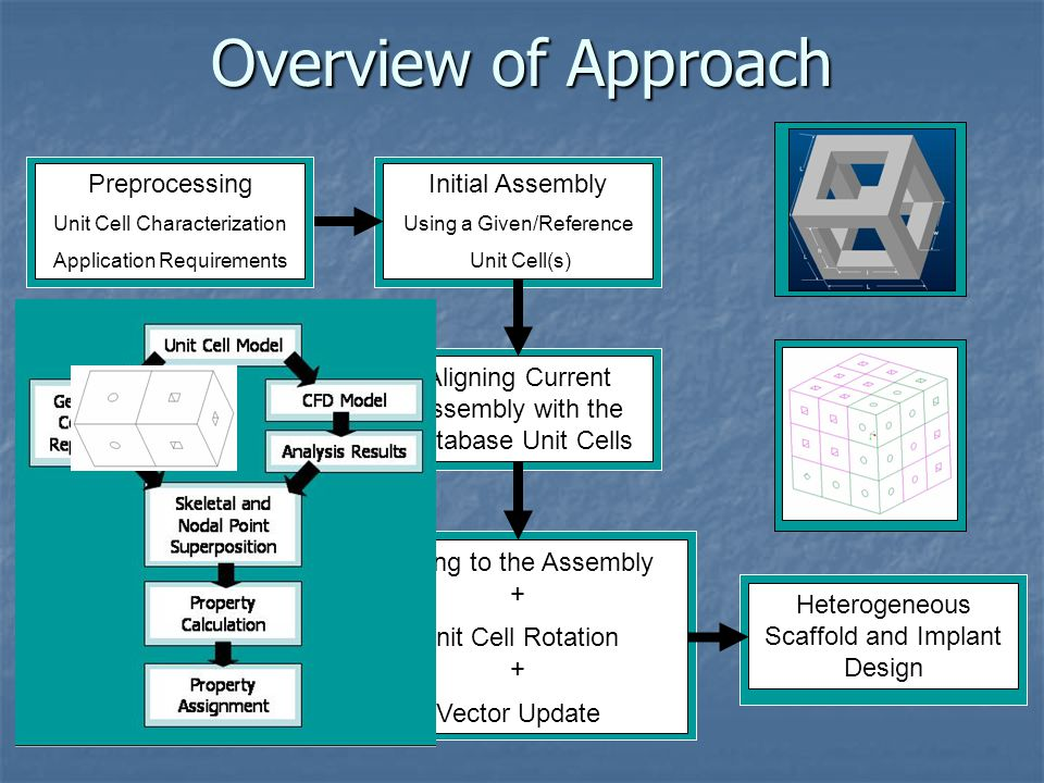 Overview of Approach Preprocessing Initial Assembly