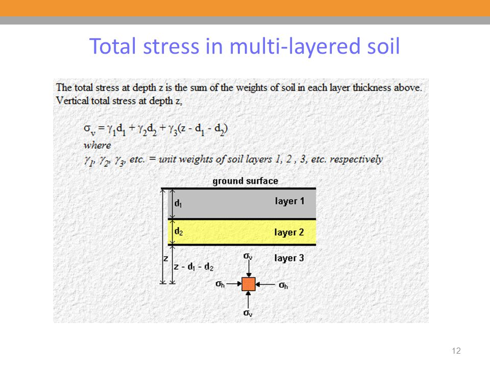 Total stress in multi-layered soil