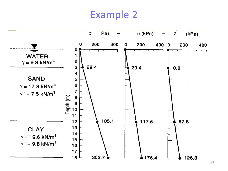 Example 2 st s'