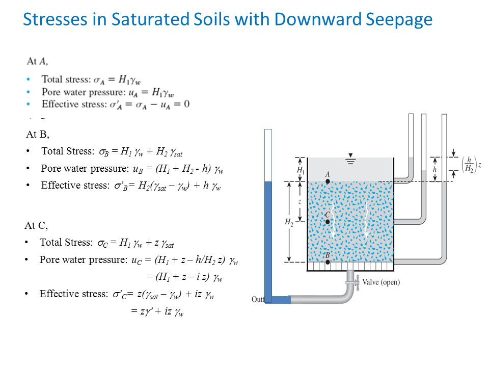 Stresses in Saturated Soils with Downward Seepage