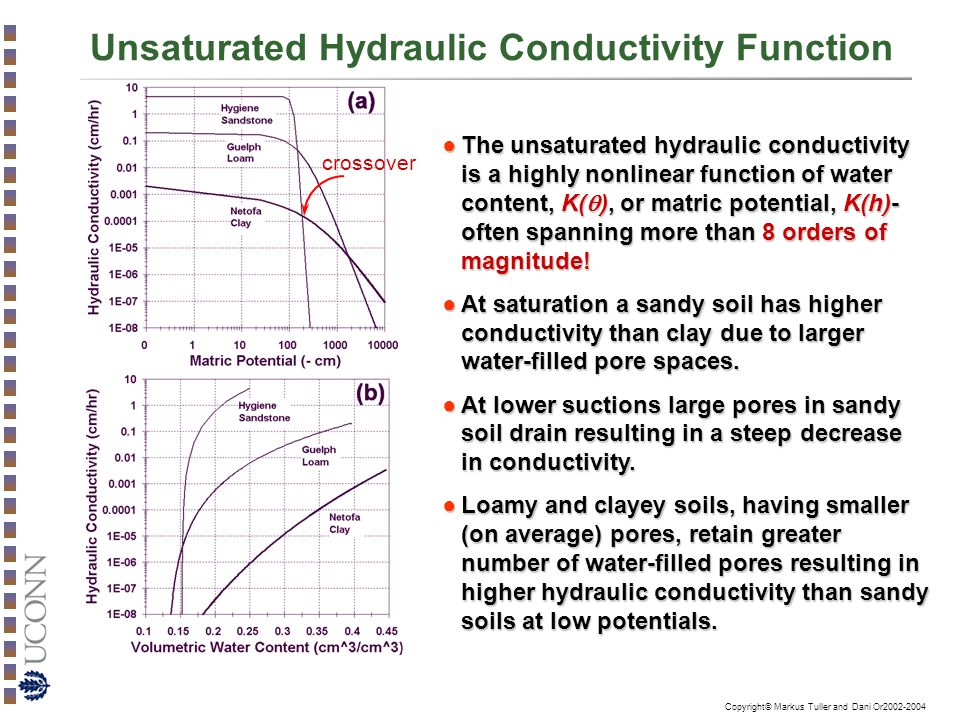 Unsaturated Hydraulic Conductivity Function