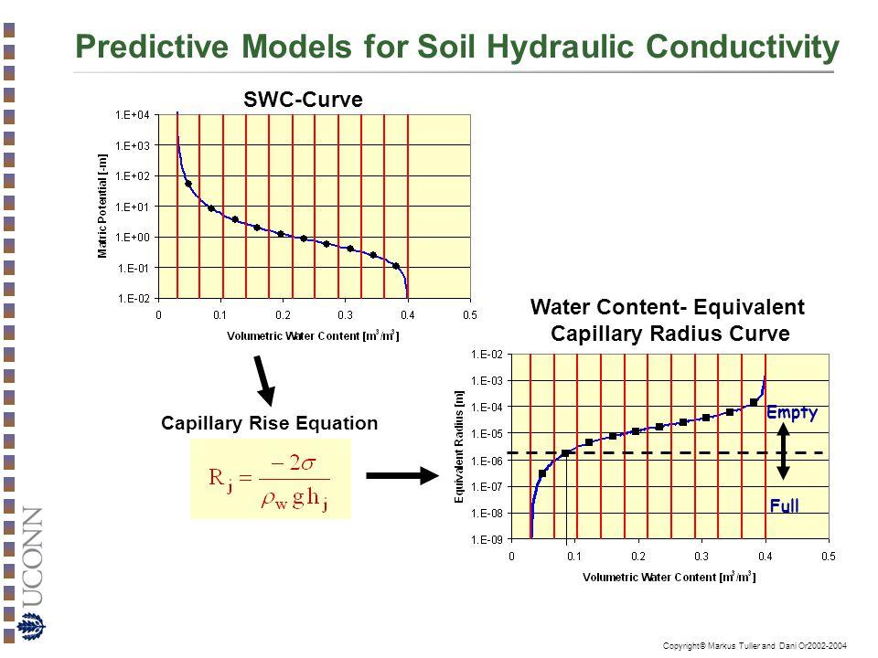 Predictive Models for Soil Hydraulic Conductivity