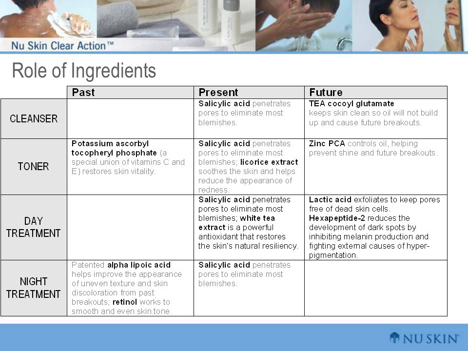 Role of Ingredients