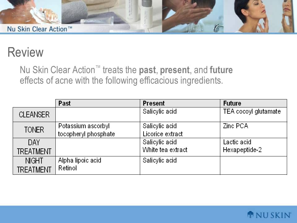 Review Nu Skin Clear Action™ treats the past, present, and future effects of acne with the following efficacious ingredients.