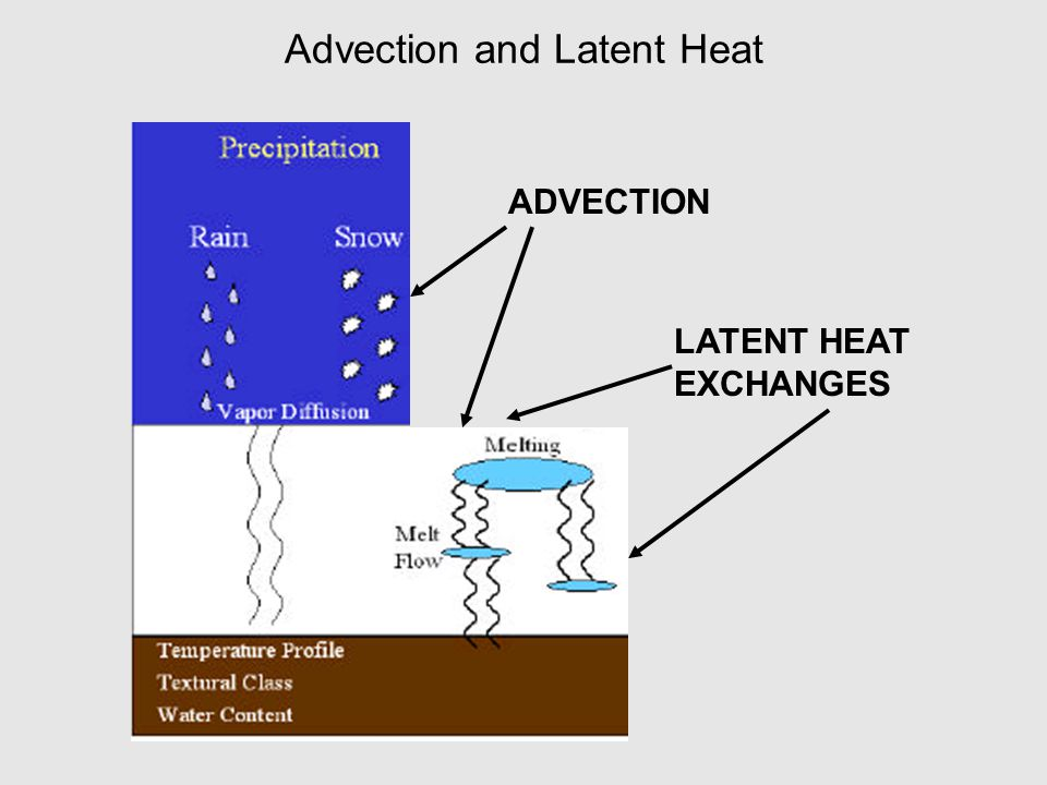 Advection and Latent Heat