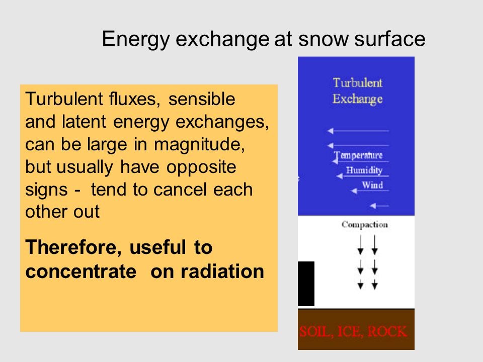 Energy exchange at snow surface