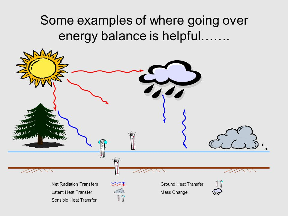 Some examples of where going over energy balance is helpful…….