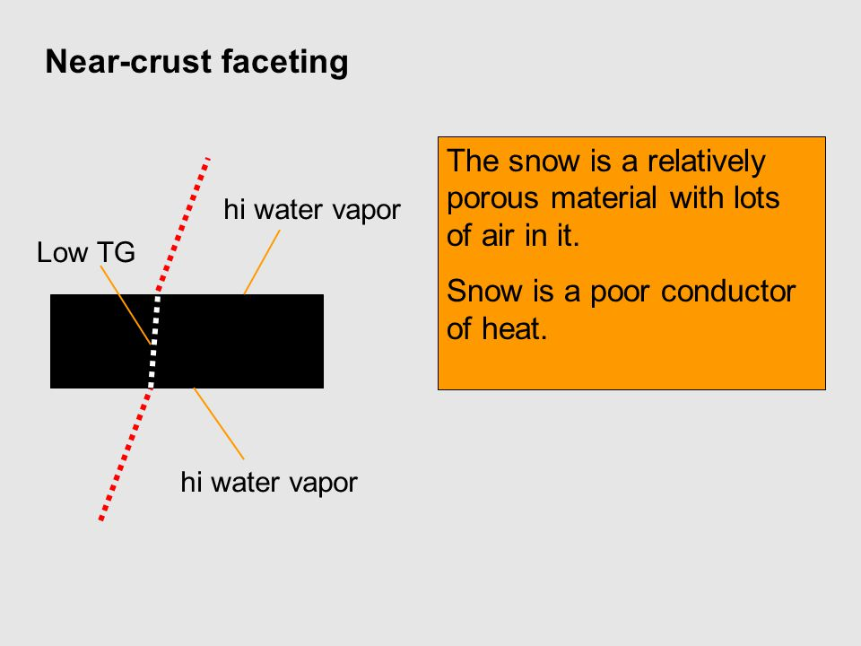 Near-crust faceting The snow is a relatively porous material with lots of air in it. Snow is a poor conductor of heat.