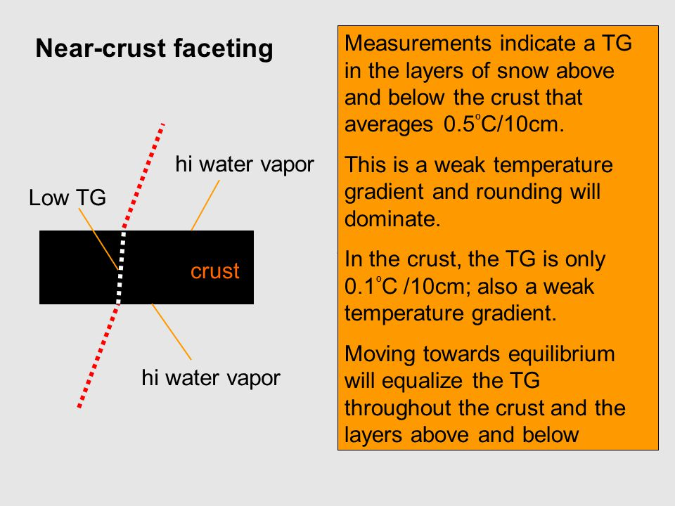 Near-crust faceting Measurements indicate a TG in the layers of snow above and below the crust that averages 0.5ºC/10cm.
