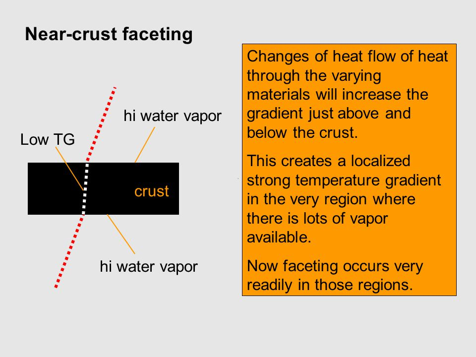 Near-crust faceting Changes of heat flow of heat through the varying materials will increase the gradient just above and below the crust.