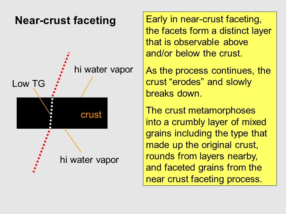 Near-crust faceting Early in near-crust faceting, the facets form a distinct layer that is observable above and/or below the crust.