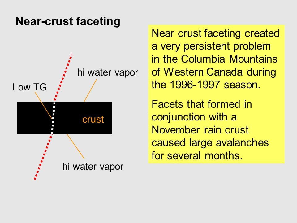 Near-crust faceting Near crust faceting created a very persistent problem in the Columbia Mountains of Western Canada during the 1996-1997 season.
