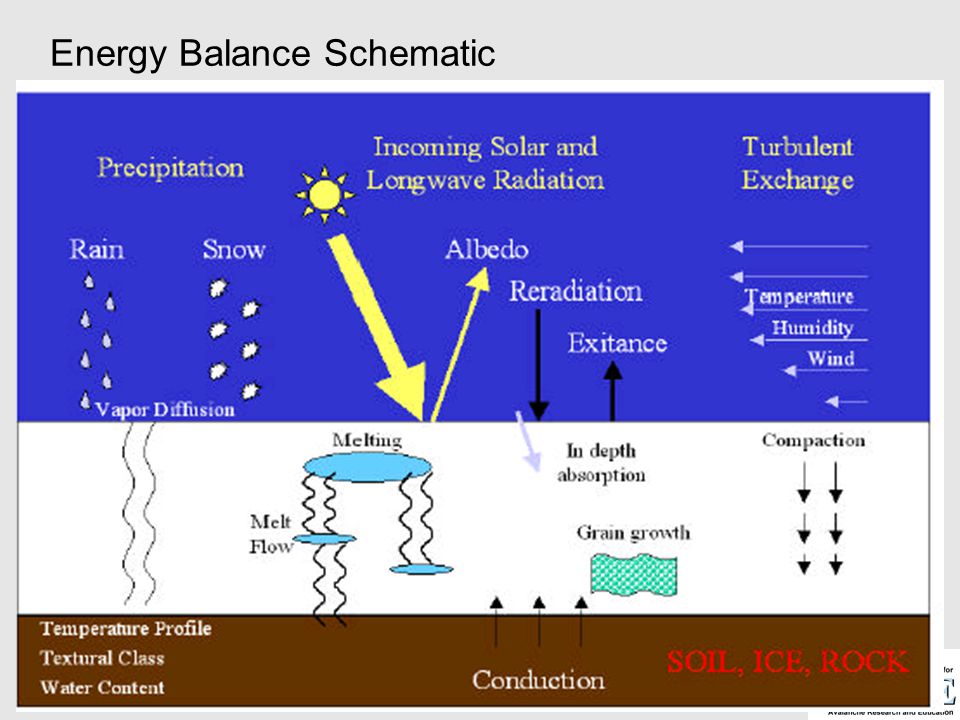 Energy Balance Schematic