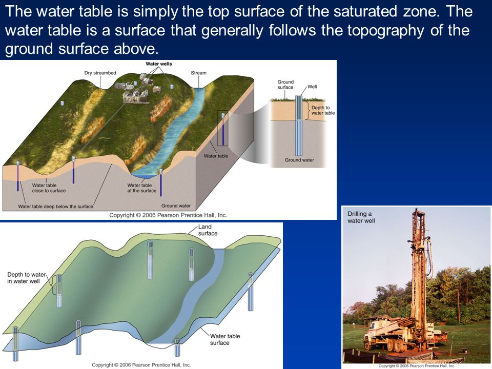 The water table is simply the top surface of the saturated zone