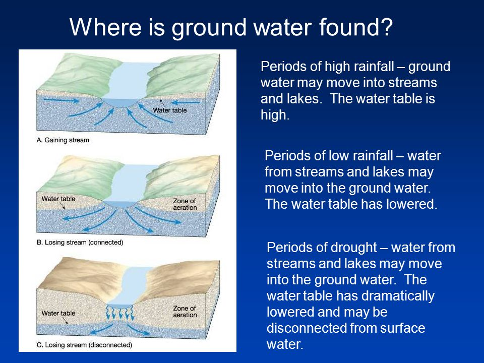 Where is ground water found