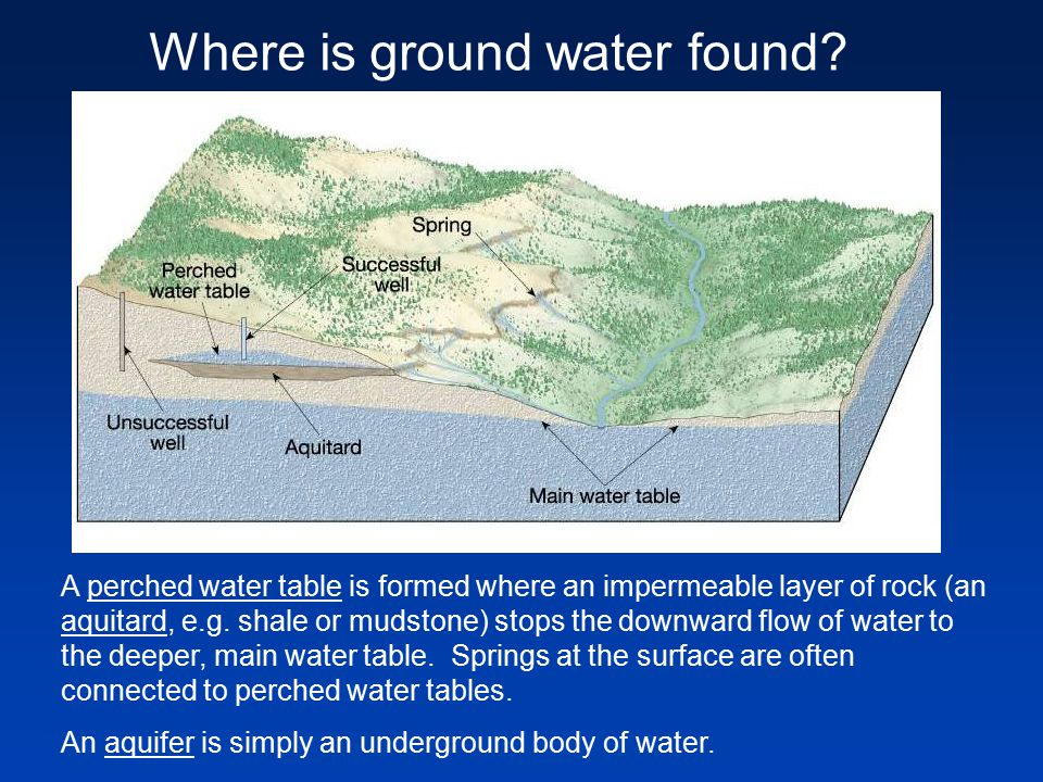 Where is ground water found