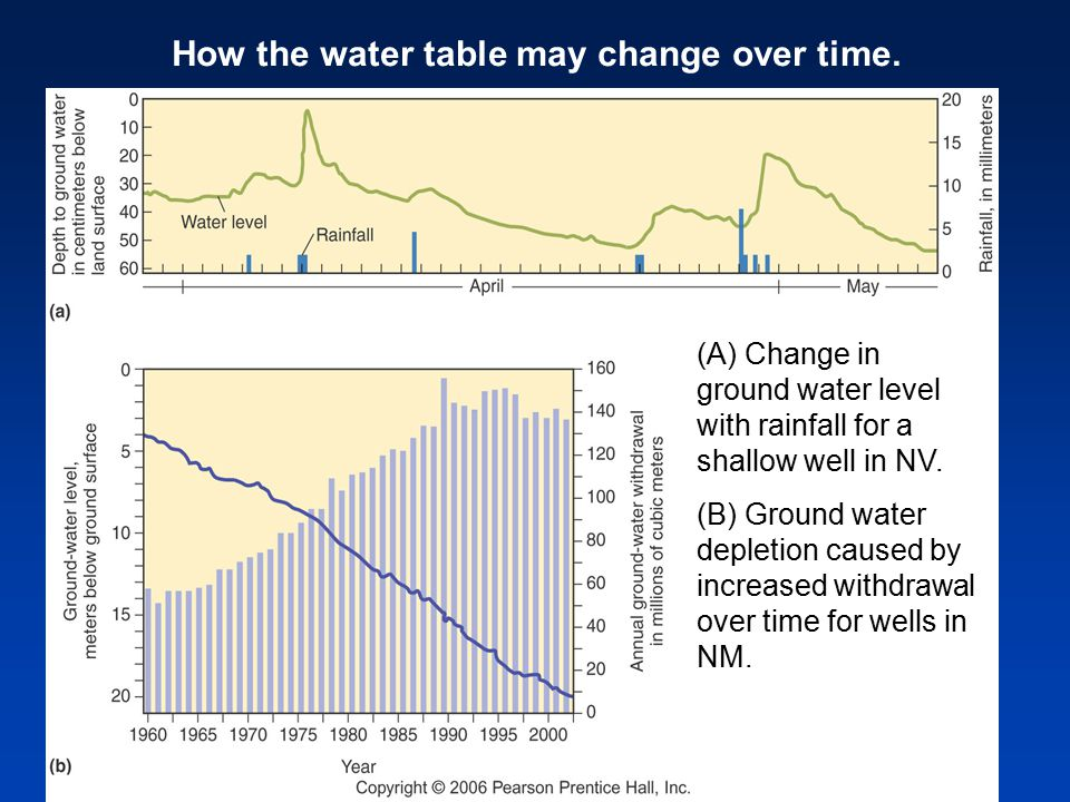 How the water table may change over time.