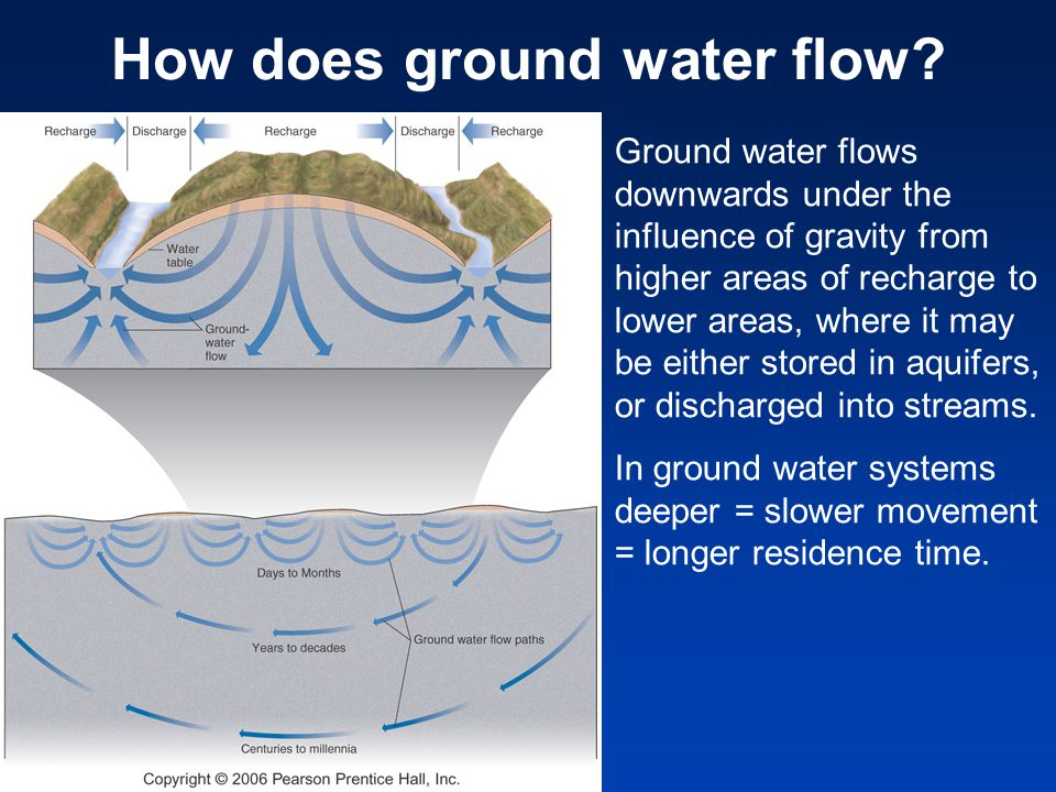 How does ground water flow