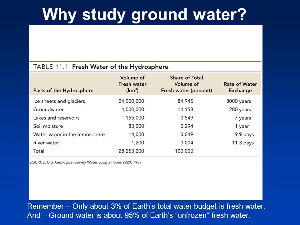 Why study ground water Remember – Only about 3% of Earth's total water budget is fresh water.