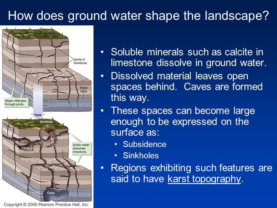 How does ground water shape the landscape