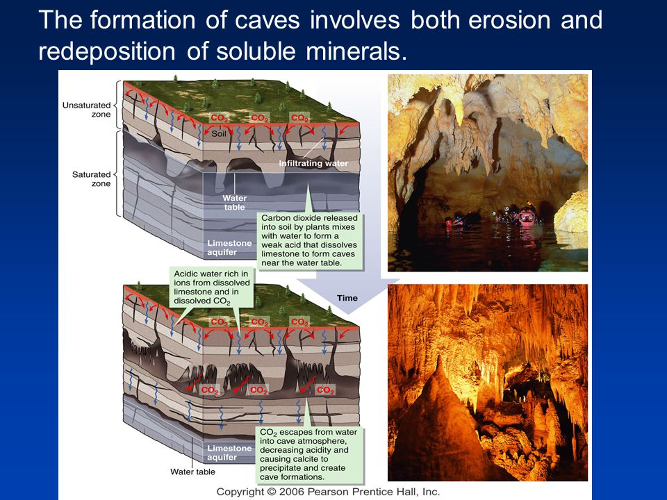 The formation of caves involves both erosion and redeposition of soluble minerals.