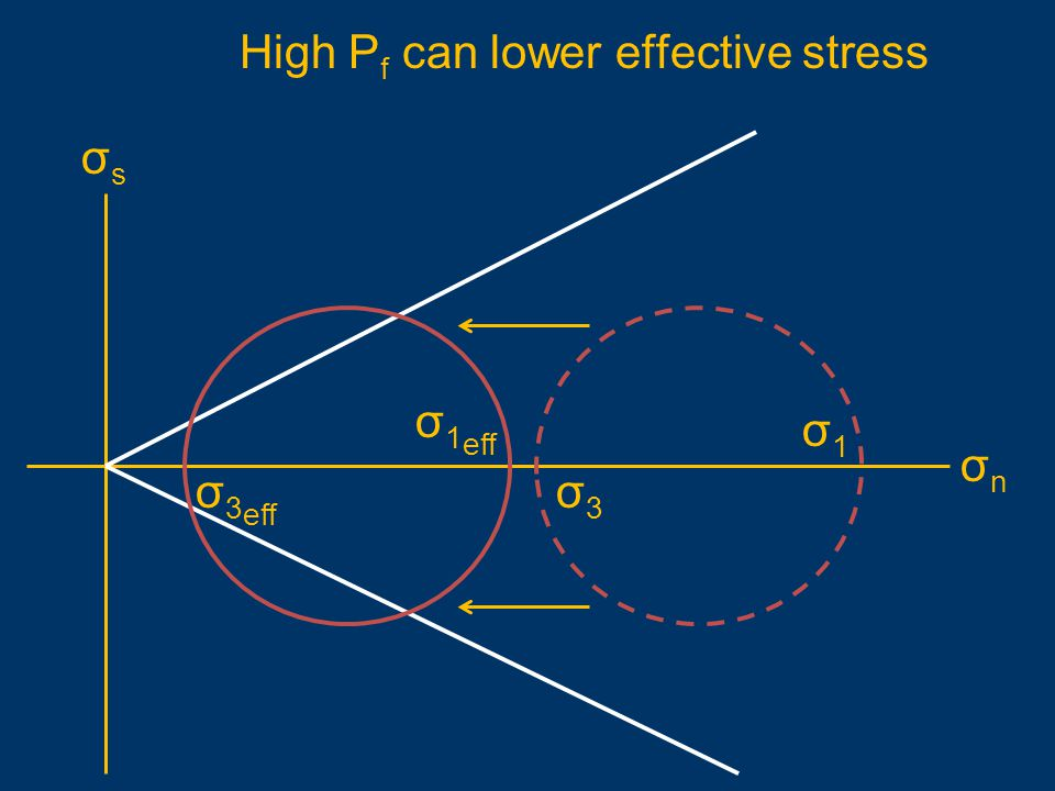 High Pf can lower effective stress