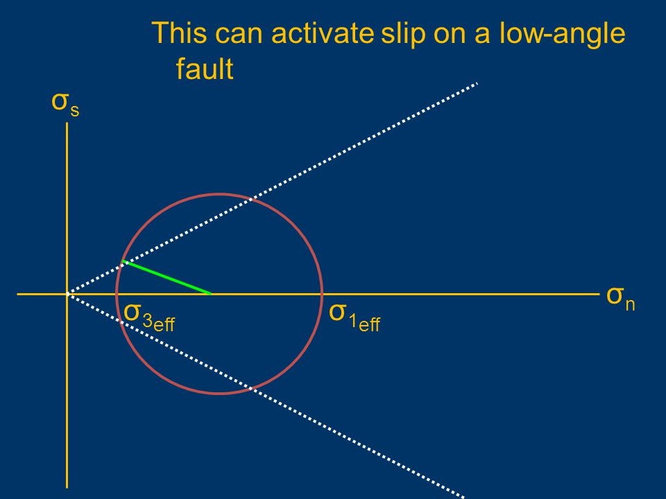This can activate slip on a low-angle fault