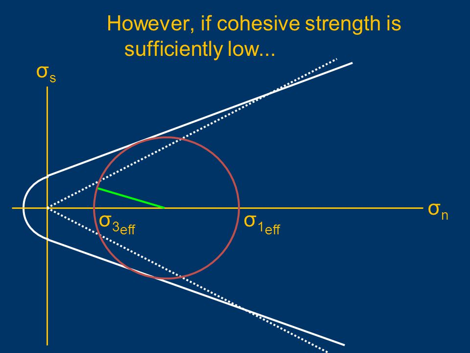 However, if cohesive strength is sufficiently low...