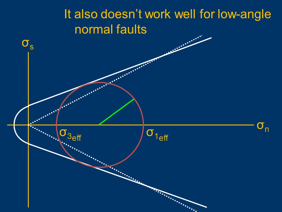 It also doesn't work well for low-angle normal faults
