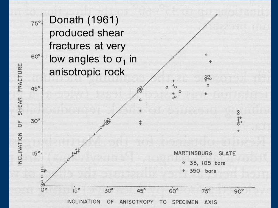 Donath (1961) produced shear fractures at very low angles to σ1 in anisotropic rock
