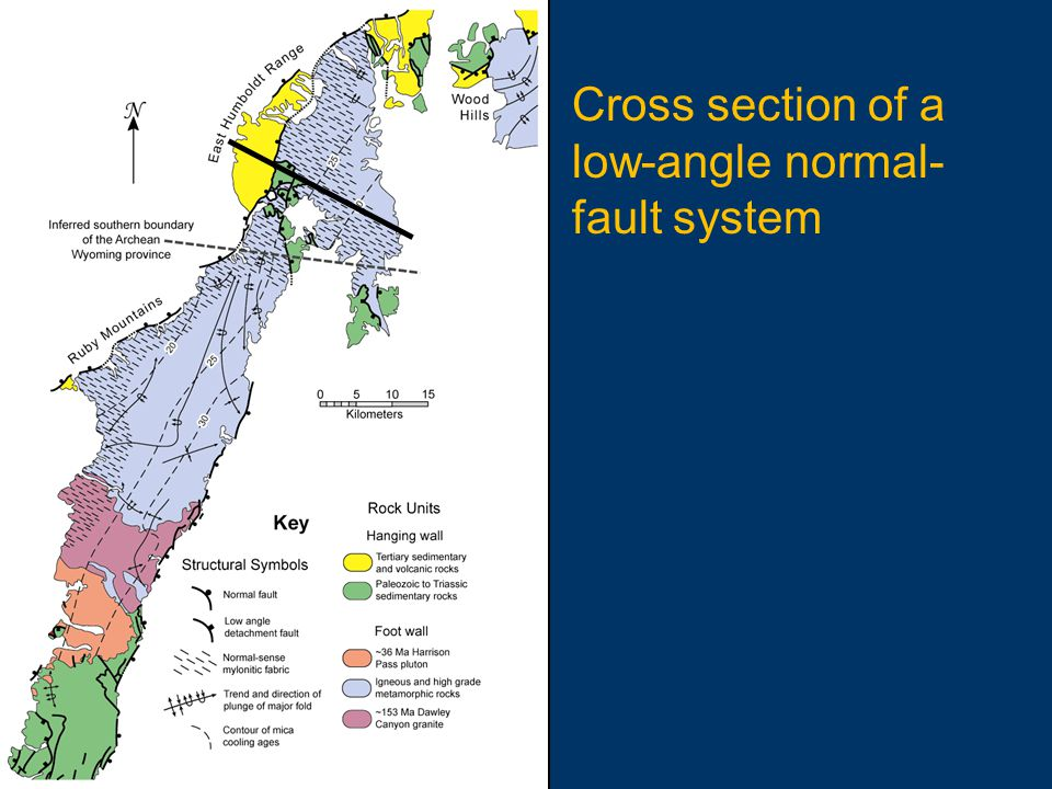 Cross section of a low-angle normal-fault system
