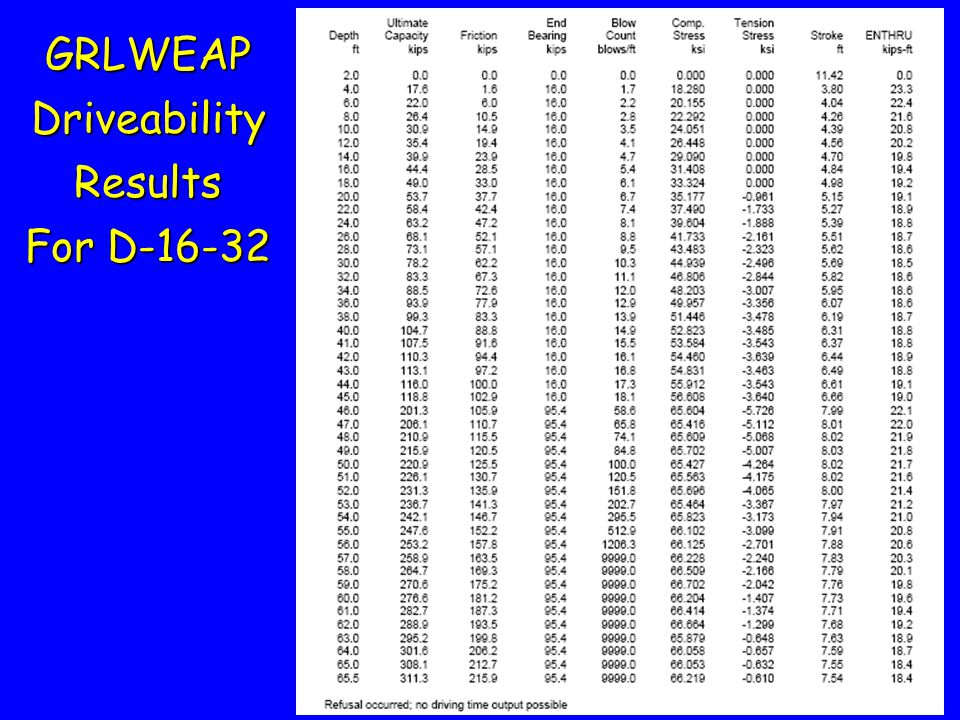 GRLWEAP Driveability Results For D-16-32
