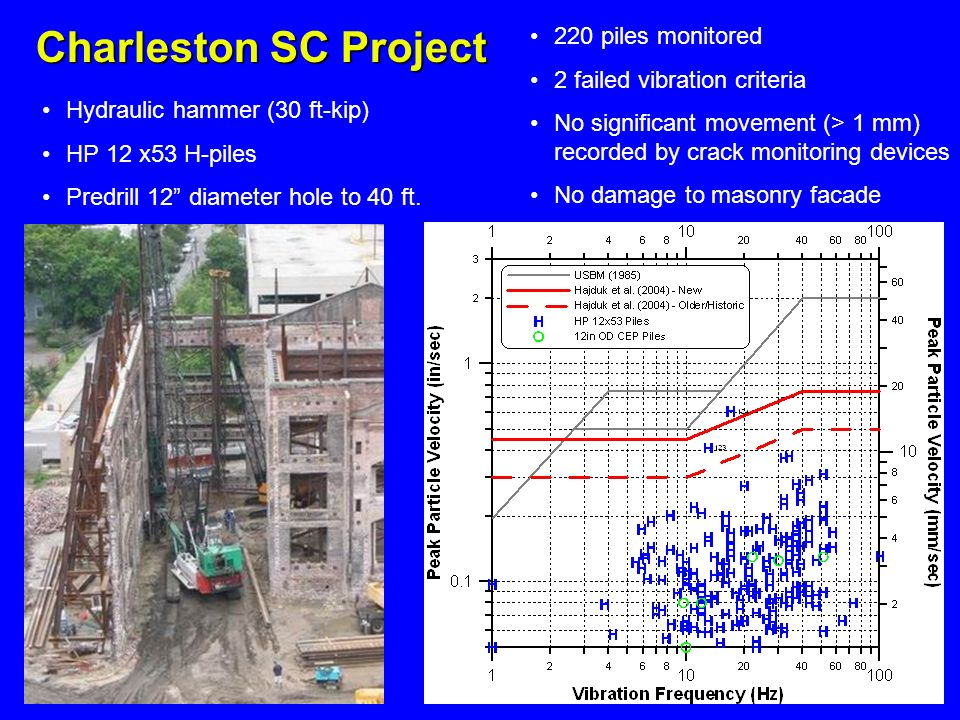 Charleston SC Project 220 piles monitored 2 failed vibration criteria