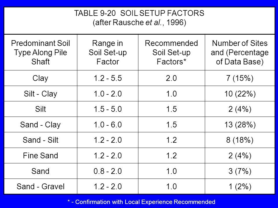 TABLE 9-20 SOIL SETUP FACTORS (after Rausche et al., 1996)
