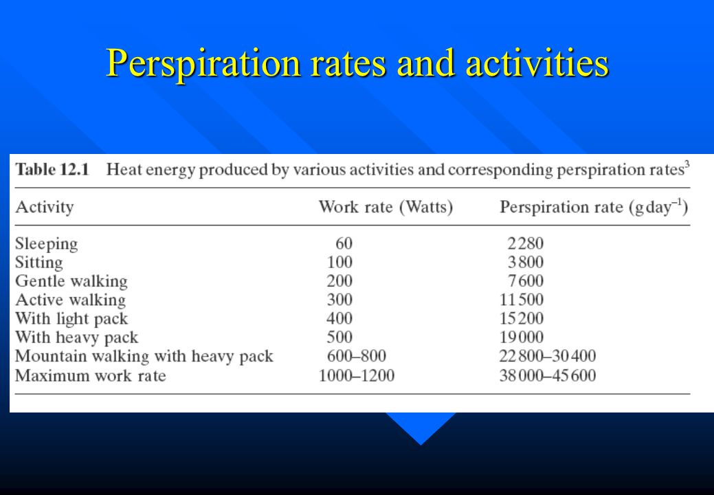 Perspiration rates and activities