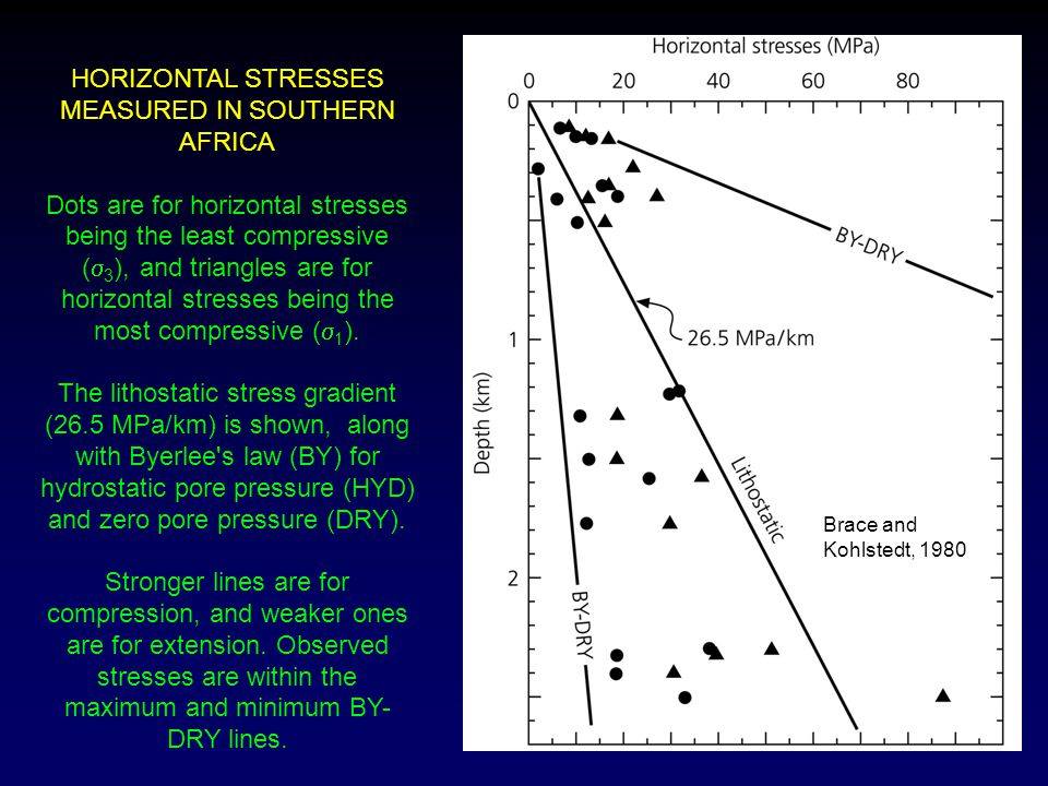 HORIZONTAL STRESSES MEASURED IN SOUTHERN AFRICA
