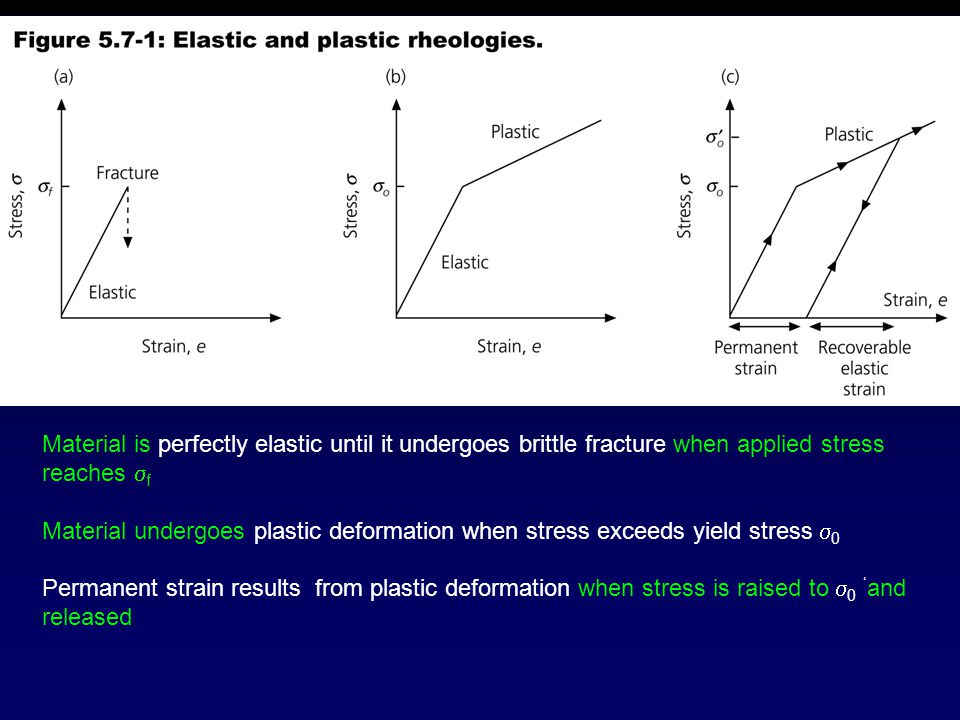 Material is perfectly elastic until it undergoes brittle fracture when applied stress reaches f