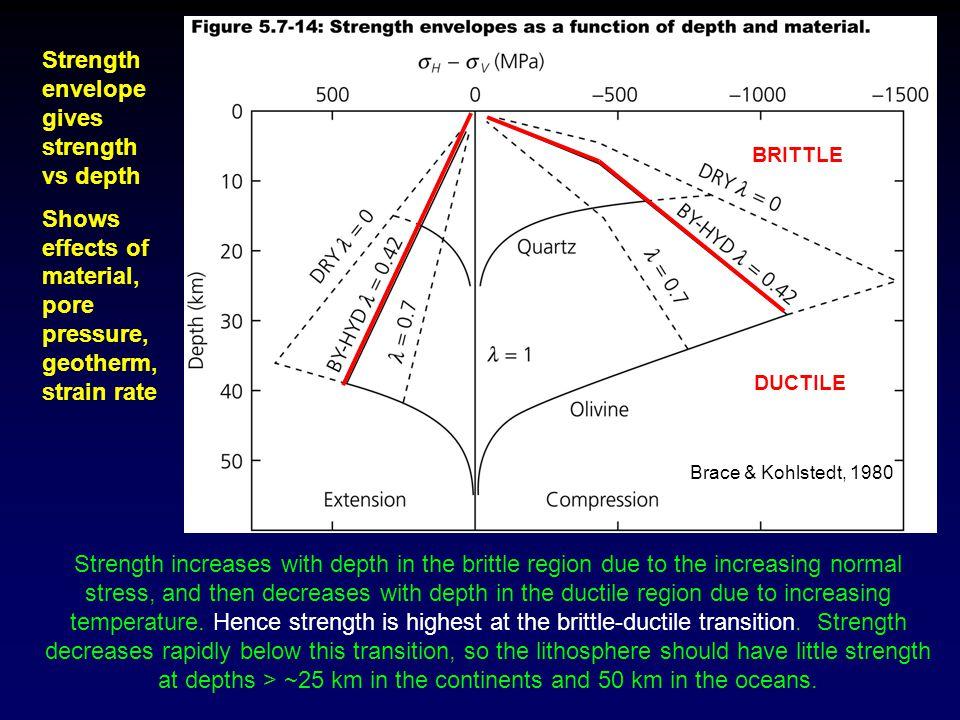 Strength envelope gives strength vs depth