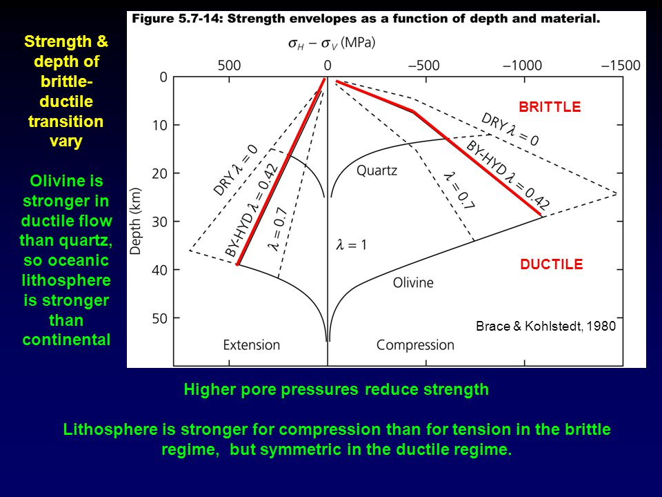 Strength & depth of brittle-ductile transition