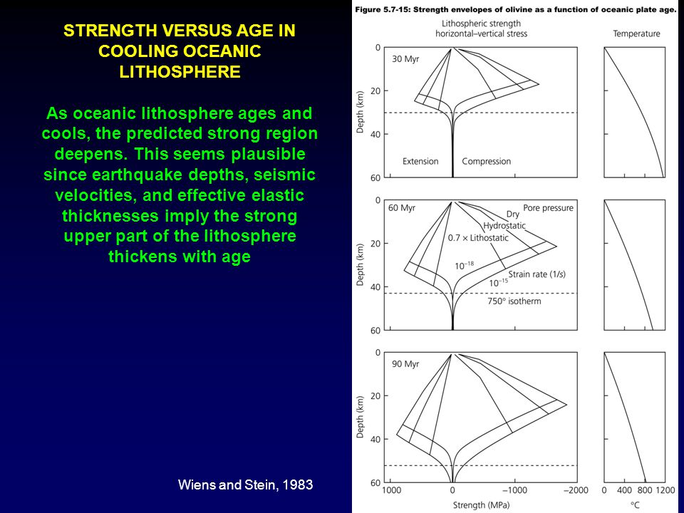 STRENGTH VERSUS AGE IN COOLING OCEANIC LITHOSPHERE