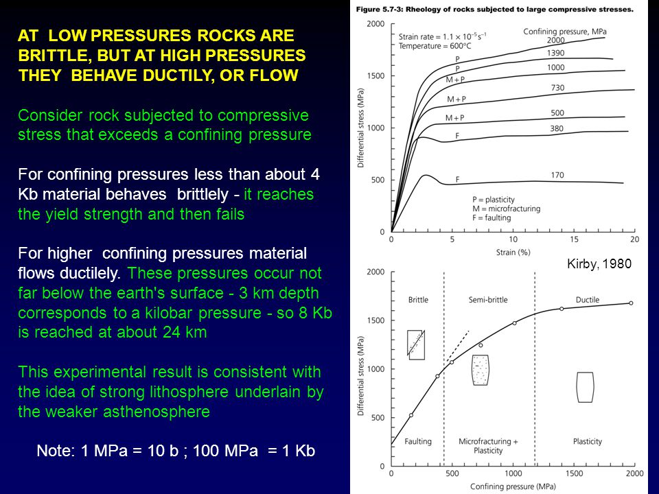 AT LOW PRESSURES ROCKS ARE BRITTLE, BUT AT HIGH PRESSURES THEY BEHAVE DUCTILY, OR FLOW