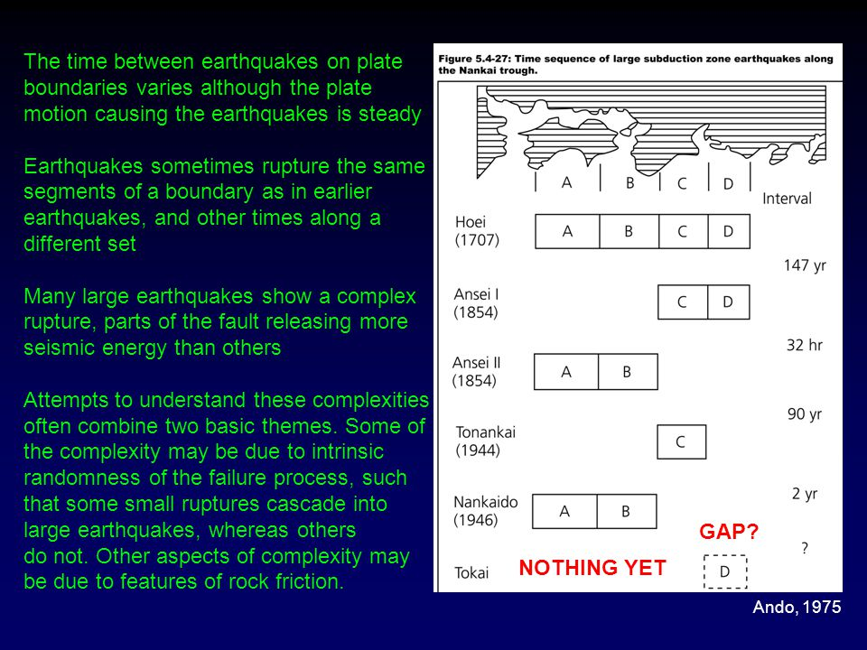 The time between earthquakes on plate boundaries varies although the plate motion causing the earthquakes is steady