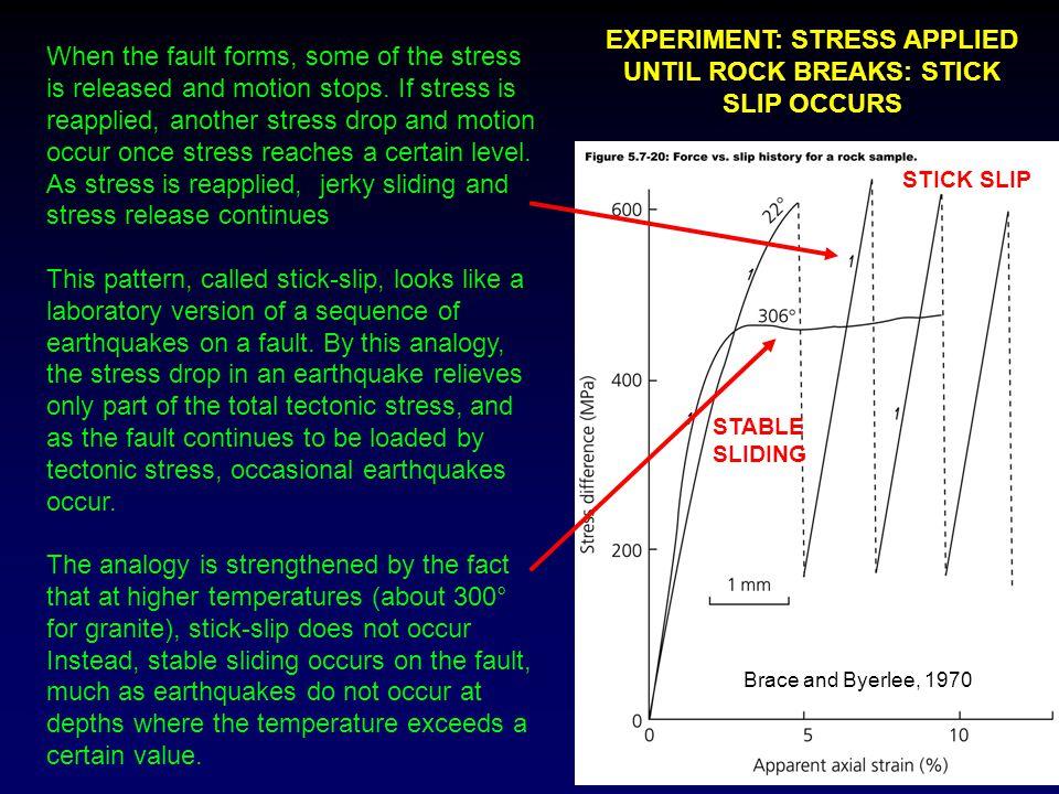 EXPERIMENT: STRESS APPLIED UNTIL ROCK BREAKS: STICK SLIP OCCURS
