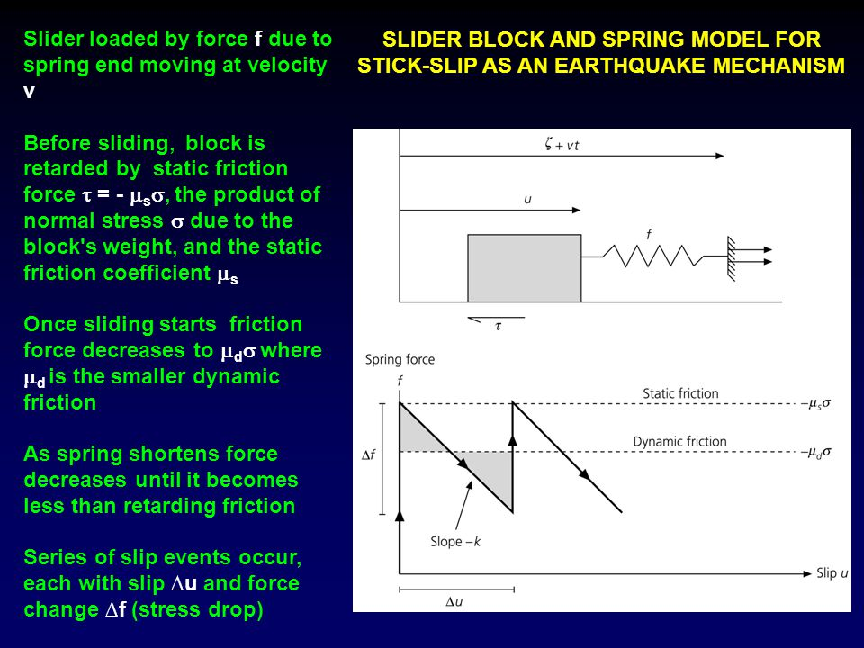 Slider loaded by force f due to spring end moving at velocity v