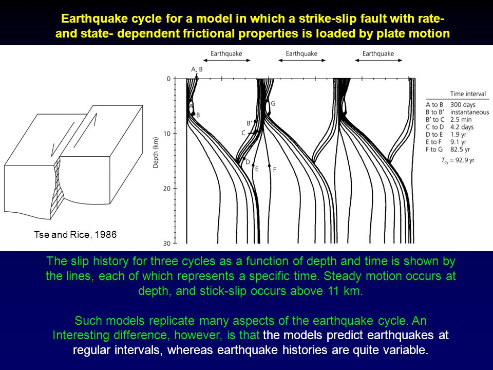 Such models replicate many aspects of the earthquake cycle. An